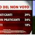 SWG l'analisi del non voto alle elezioni 2013