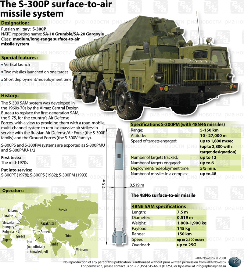 S-300v4 air defense missile systems