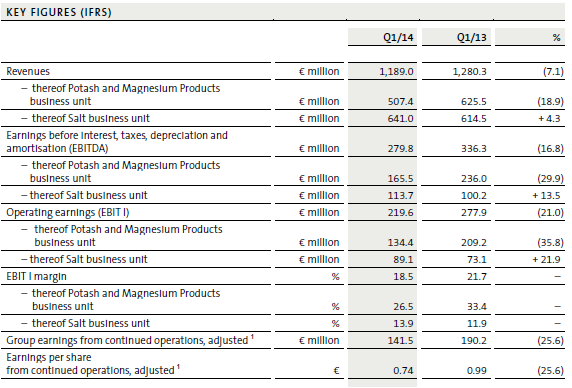 K+S, key figures, Q1, 2014