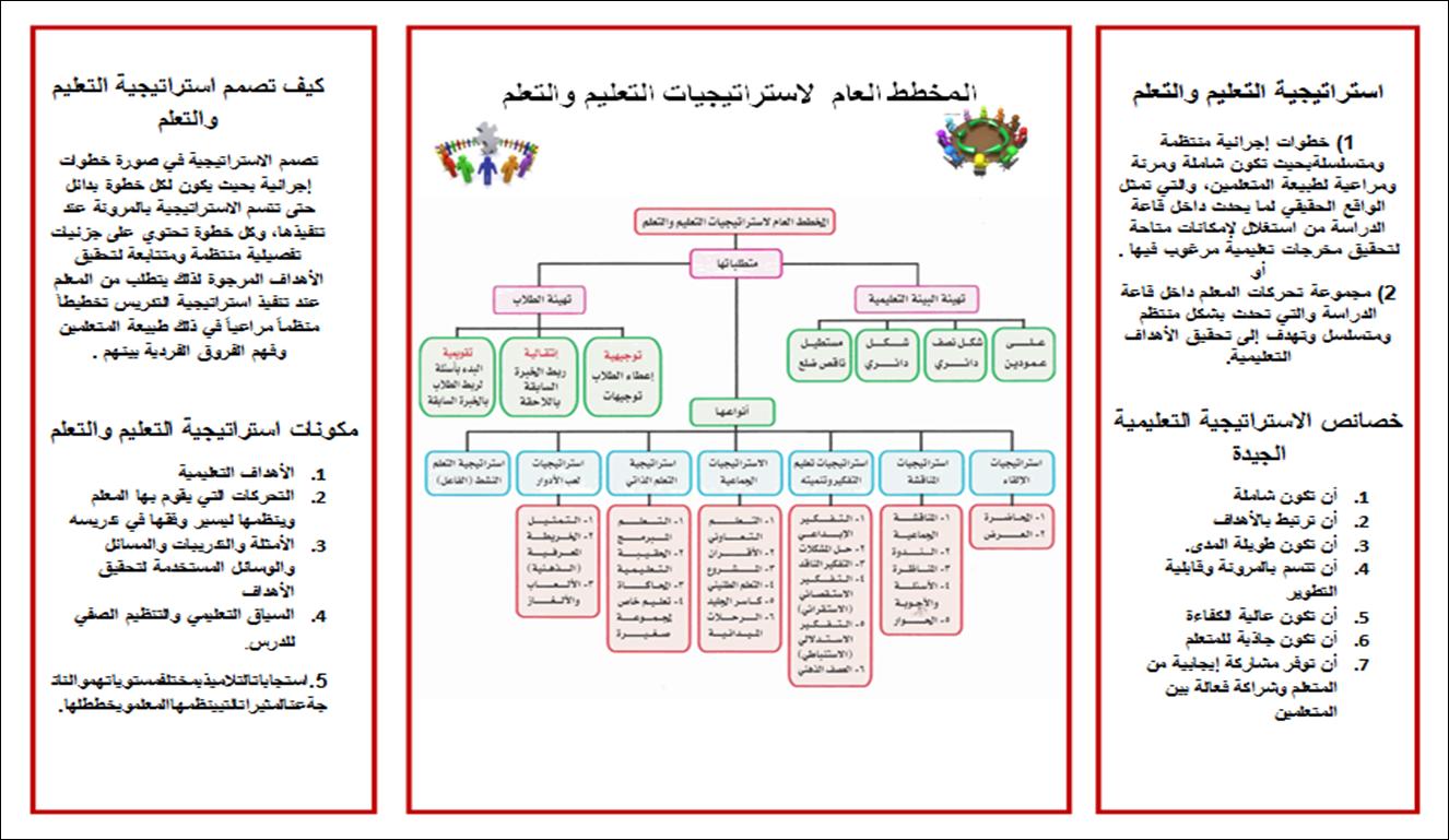 كتاب مراكز مصادر التعلم pdf