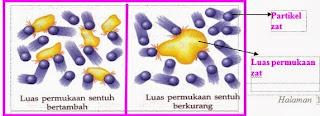 luas permukaan laju reaksi