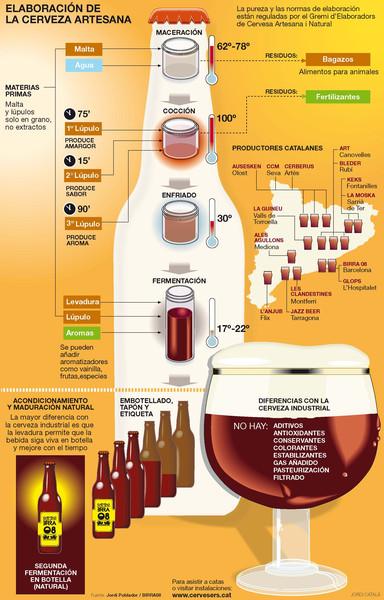 Saludando a los cabos la cerveza - Alimentos con levadura de cerveza ...