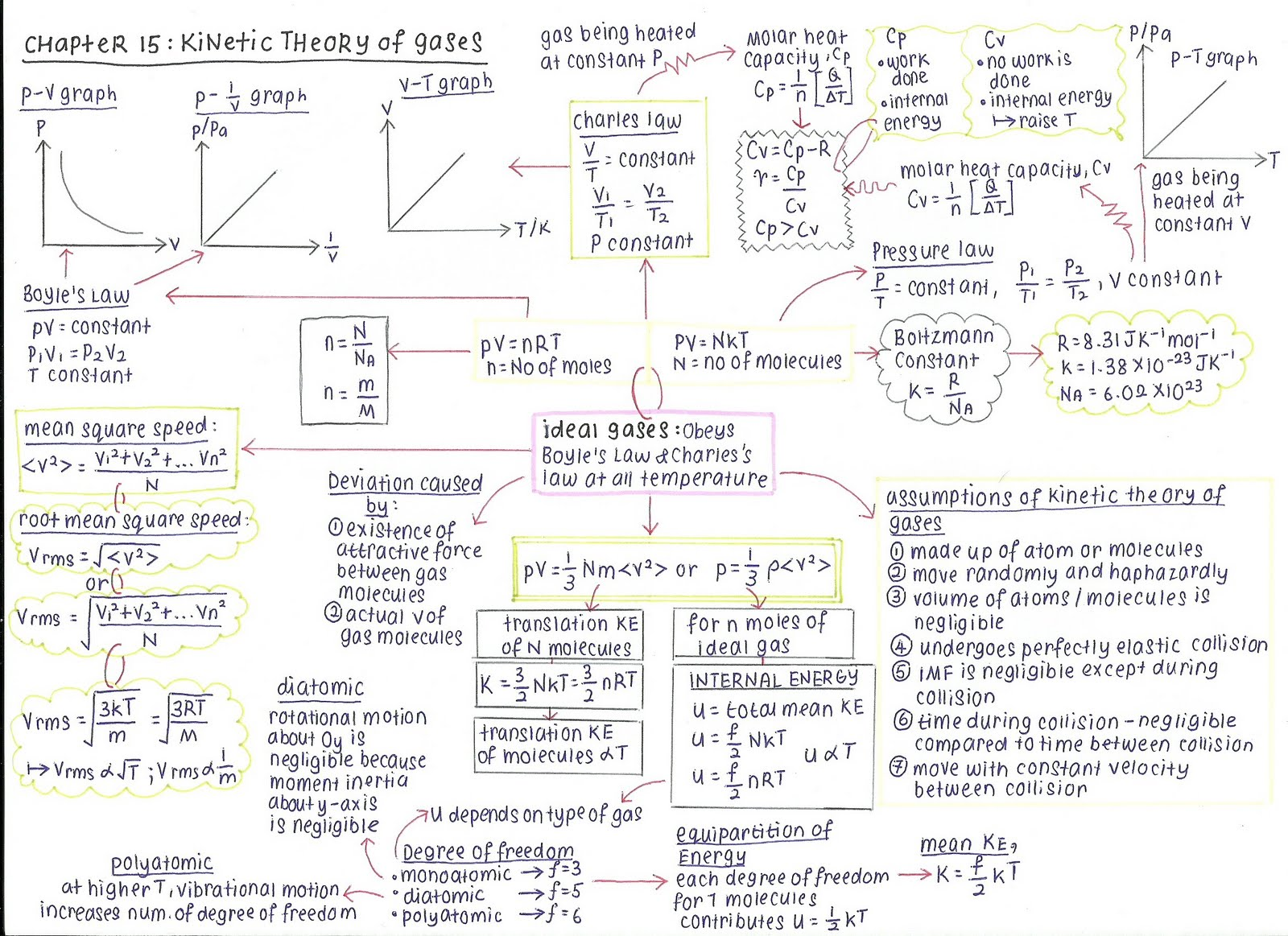 chapter 15 kinetics theory of gases