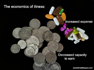 Image: coins and pills.  Text: The economics of illness: increased expense, decreased capacity to earn.