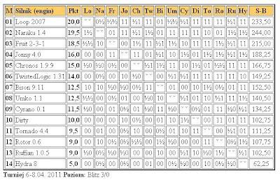 Jurek Chess Ranking (JCR) - Page 4 2liga8.4.2011