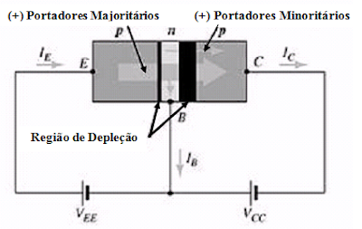 Funcionamento do transistor