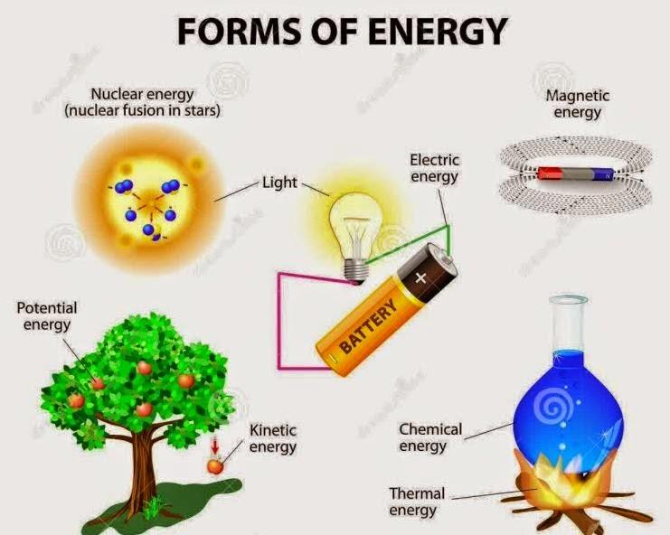 Klasifikasi Energi