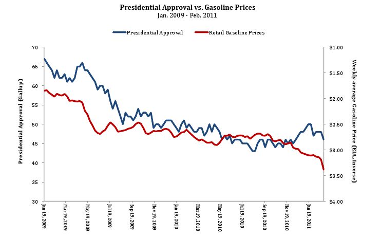 why gas prices are rising essay