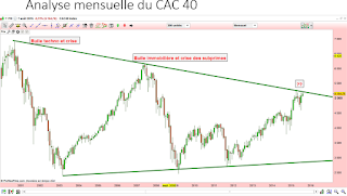 Le CAC 40 consolide