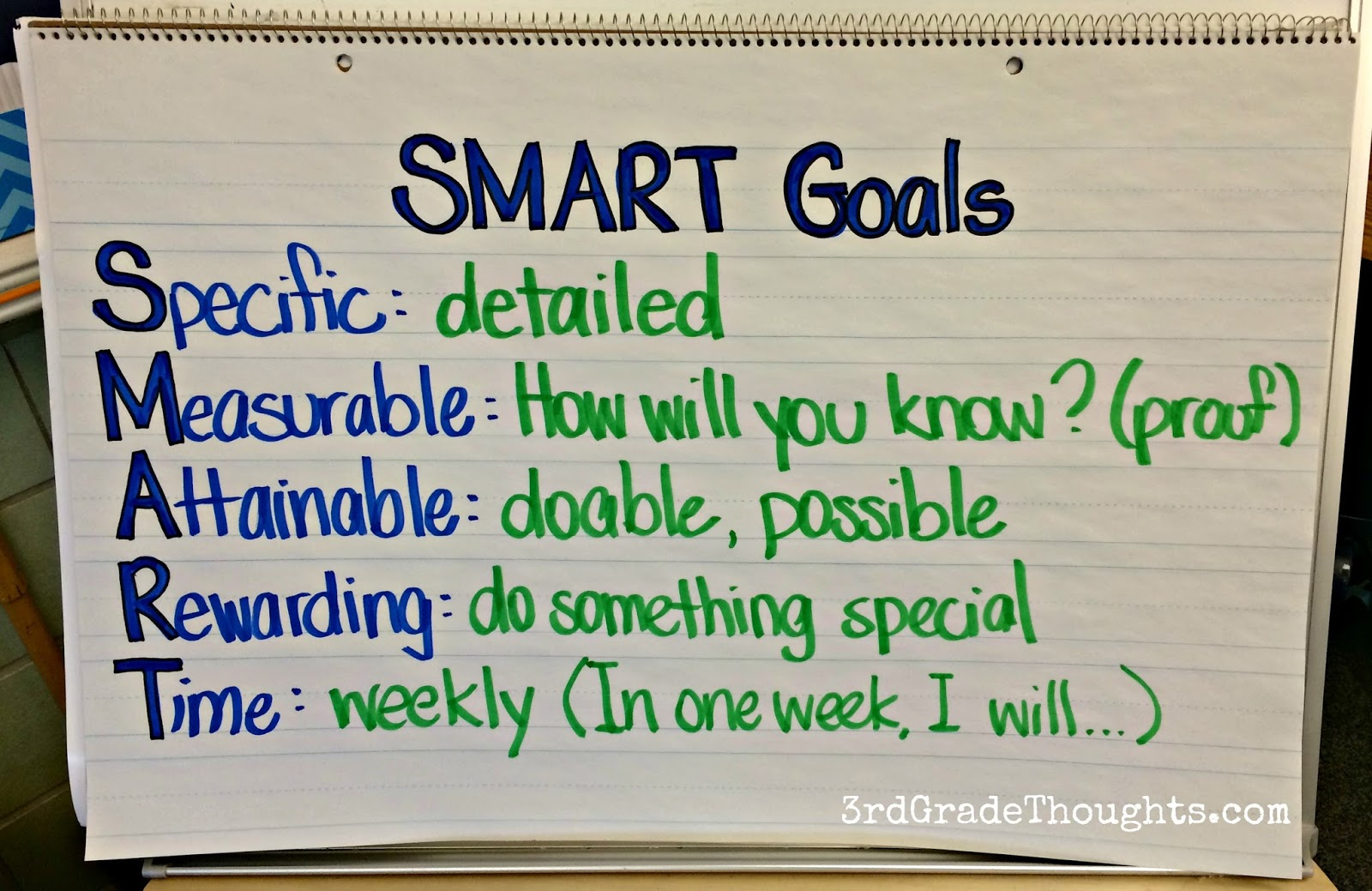 Student Objectives For Writing A Letter To Future Selves
