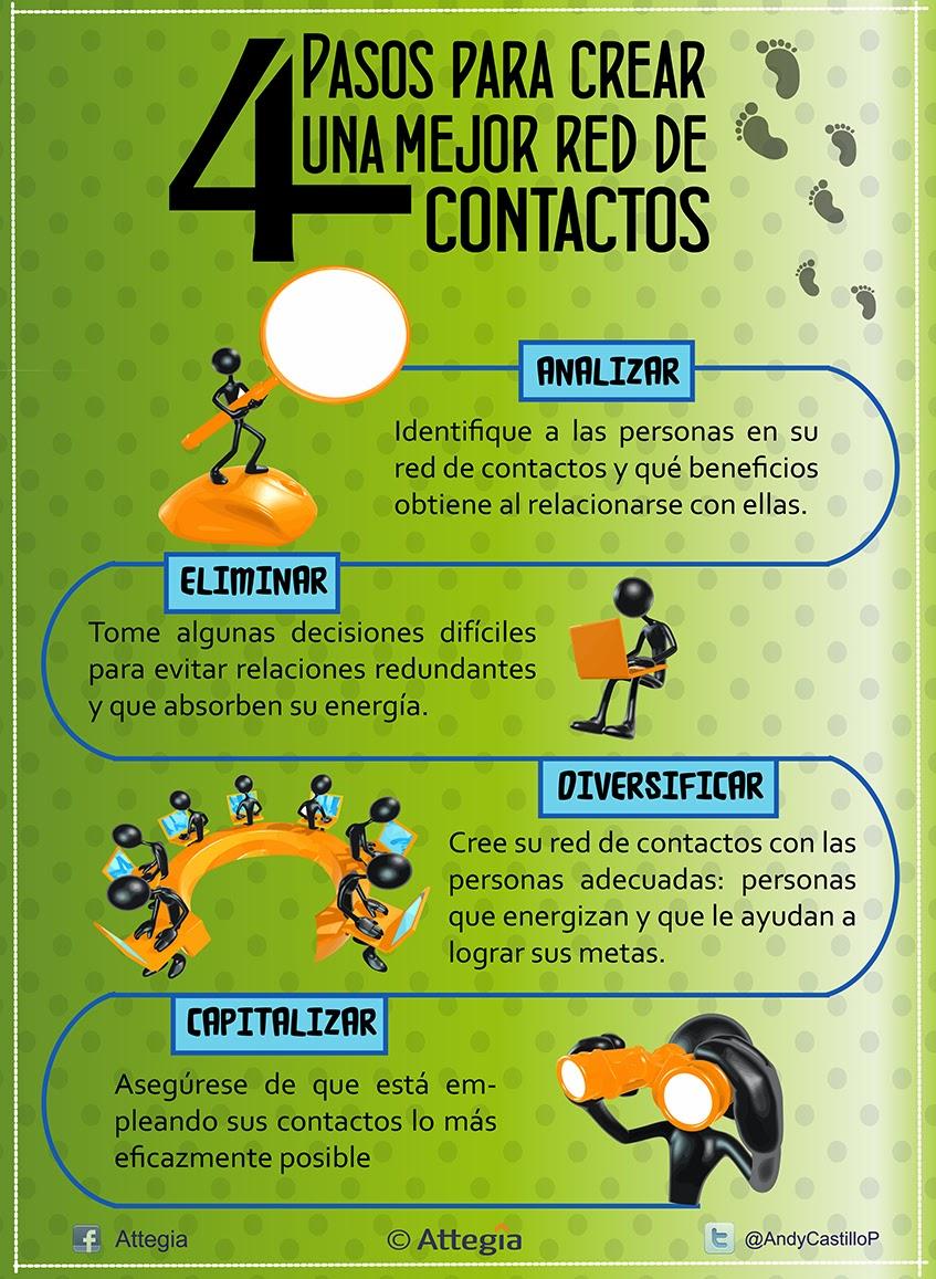 Blog de infografías