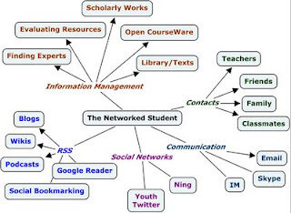 networked student web
