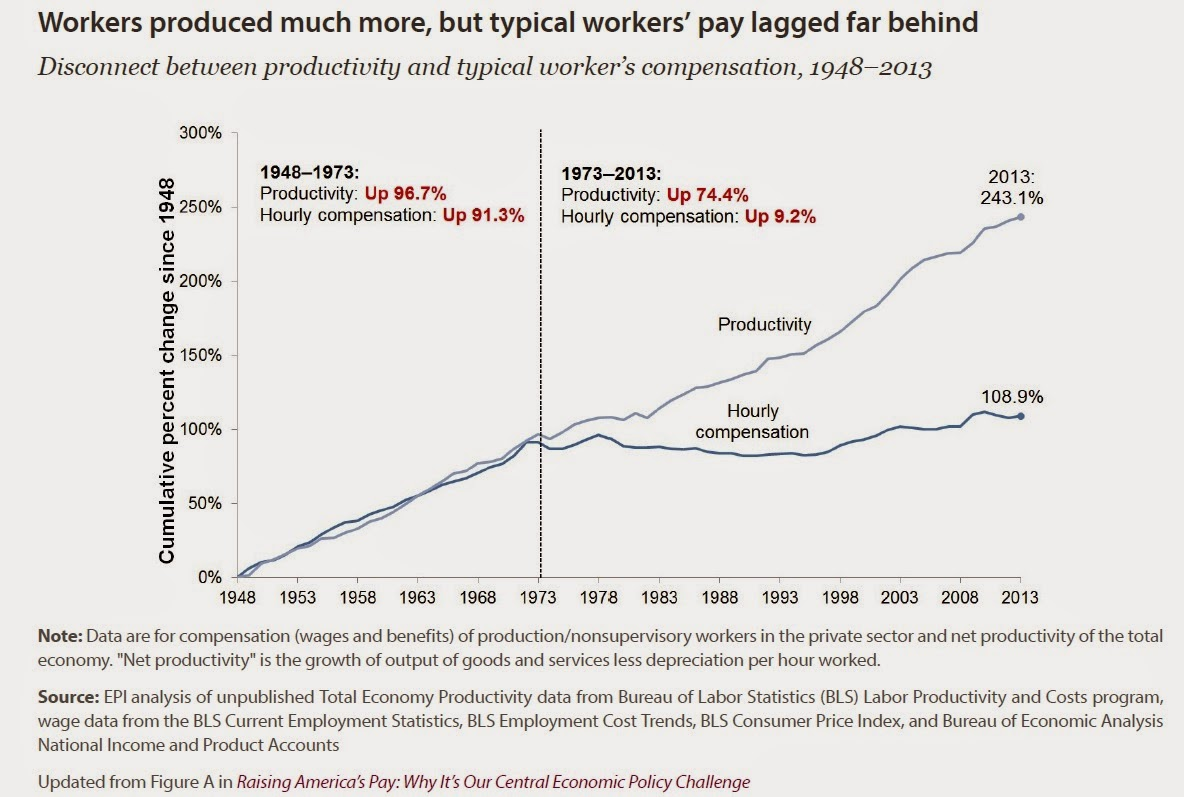 Productivity and real median family in e growth 1947 2009 on happy - The Median Income Of Men With High School Diplomas Adjusted For Inflation Has Fallen From 37 172 Per Year In 2001 In 2013 Dollars To Only 31 288 Per