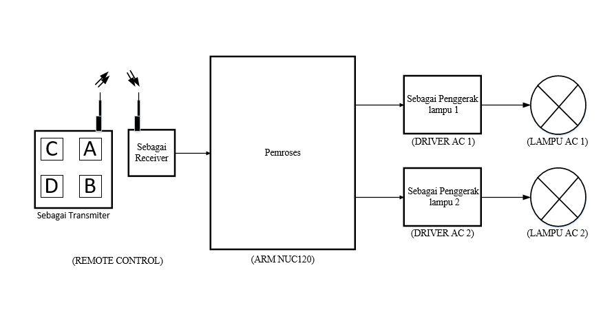 Belajar mikrokontroler 2017 pengatur intensitas dua lampu ac diagram blok sistem secara keseluruhan 23 prinsip kerja alat ccuart Images