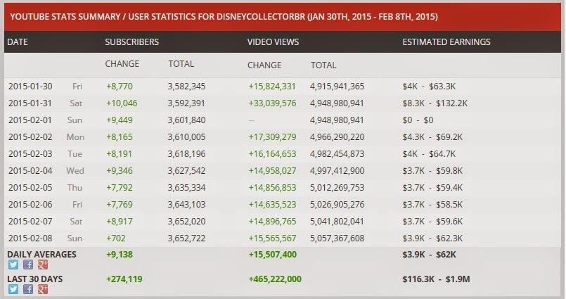 Thu nhập hàng ngày 1 kênh Youtube