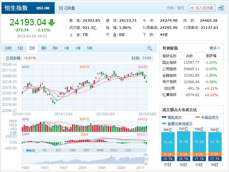 中国株コバンザメ投資 香港ハンセン指数20150305