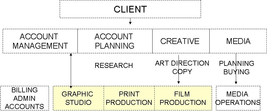 Integrated  Design Team Structure    Organizational