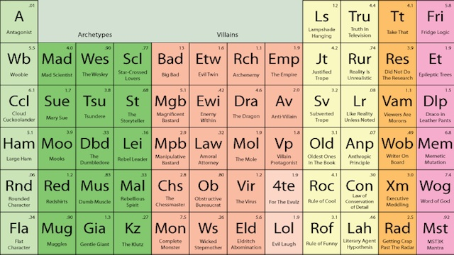 Online course lady writing laboratory resource the periodic table see a dynamic full sized view of the table here the periodic table of storytelling each element in the table at this dynamic version is linked to the urtaz Choice Image