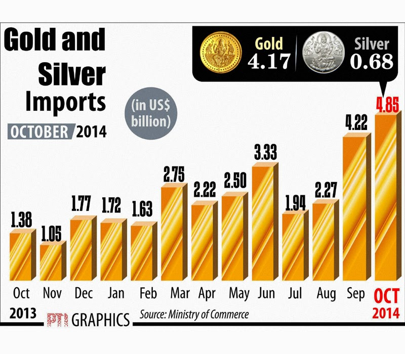 India may restrict Gold imports