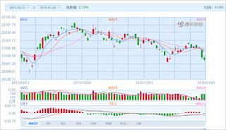 中国株コバンザメ投資 香港ハンセン指数20160105