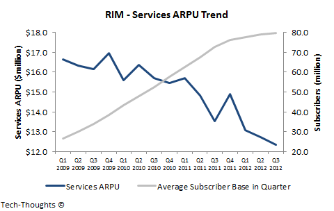 RIM - Services ARPU Trend
