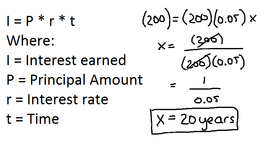 The formula for simple interest, with my calculation showing that it would take 20 years to double the money.