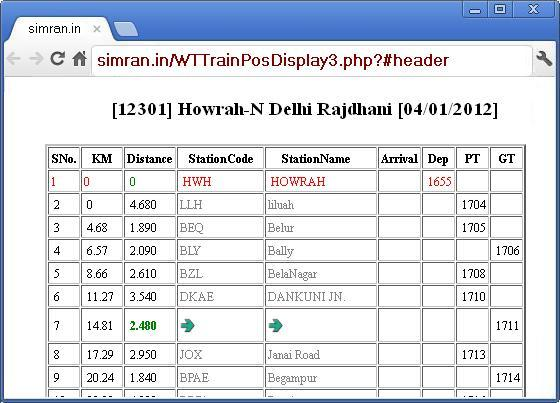 Running Train Status of 12301 at SIMRAN.IN
