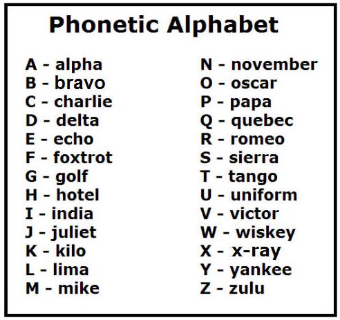 Telephone Alphabet Uk >> Ö. Bartu AVCI: Phonetic Alphabet