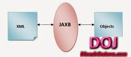 JAXB 2X