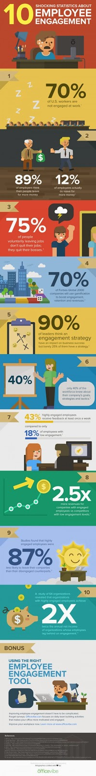 http://cdn2.business2community.com/wp-content/uploads/2014/02/10-shocking-statistics-about-employee-engagement_52e82c76b45cb_w1500.jpg