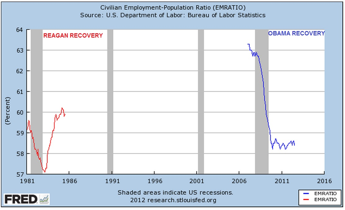 compare and contrast bush and obama immigration policies Obama and the bush legacy: a scorecard after eight years of anti-union policies under george w, obama vowed to obama has consigned some of the bush era to.