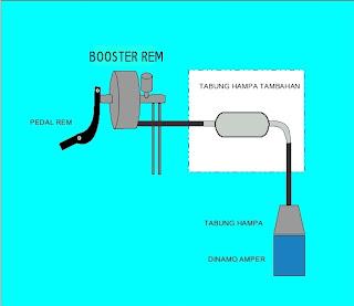 diagram oprekan hose vacum