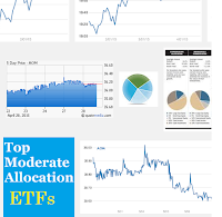 Moderate Allocation ETFs