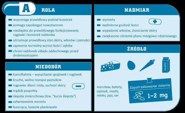 Rola witaminy A w diecie