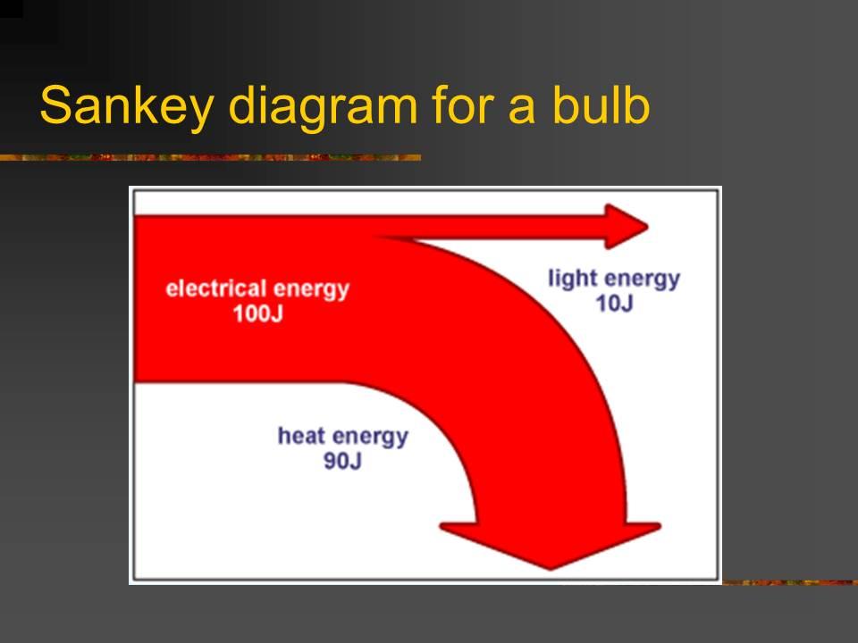 Core Physics Y10  Efficiency And Sankey Diagrams