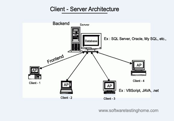 Introduction of sql for software testers for Architecture client serveur