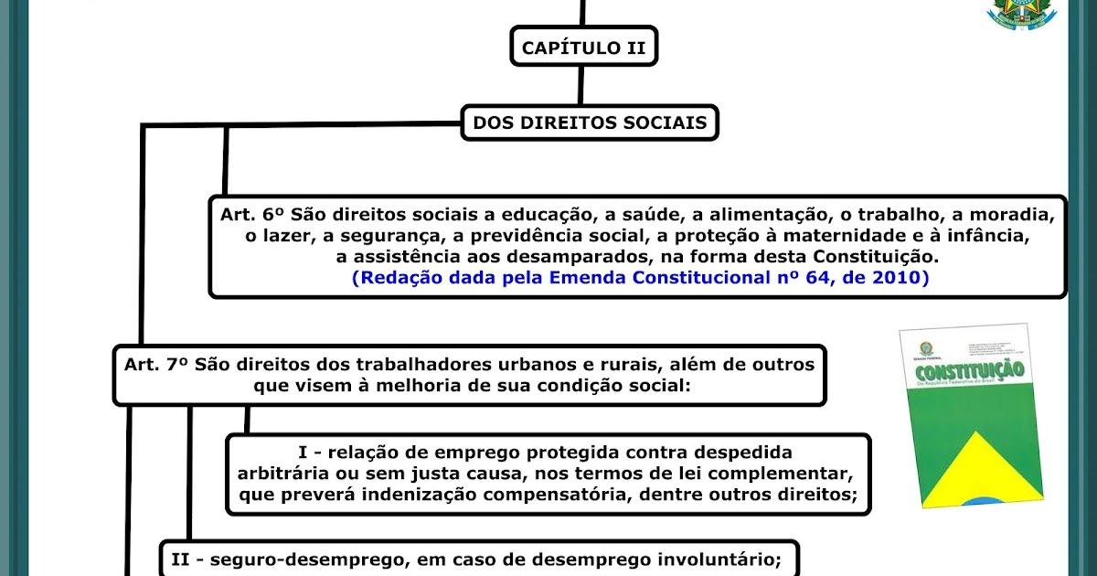 Direitos Sociais CF 1988