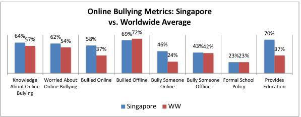 a look at the growing problem of cyber bullying in the world today Cyber bullying is a growing problem and has moved to the forefront of public concern in recent years due to a large number of incidents that have received media attention (tokunaga, 2009) most recently, a case involving a 12-year old girl who committed suicide as a result from cyber bullying received national attention.
