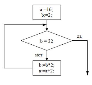 циклы с параметром