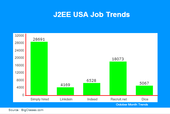 J2EE jobs in USA
