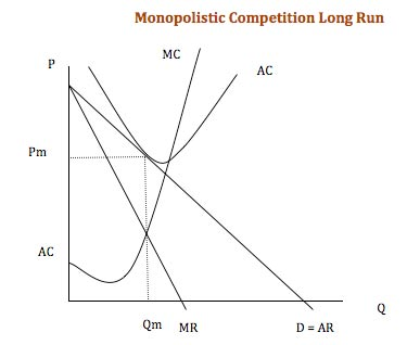 economics is everywhere diagram for monopolistic competition in short run and long run