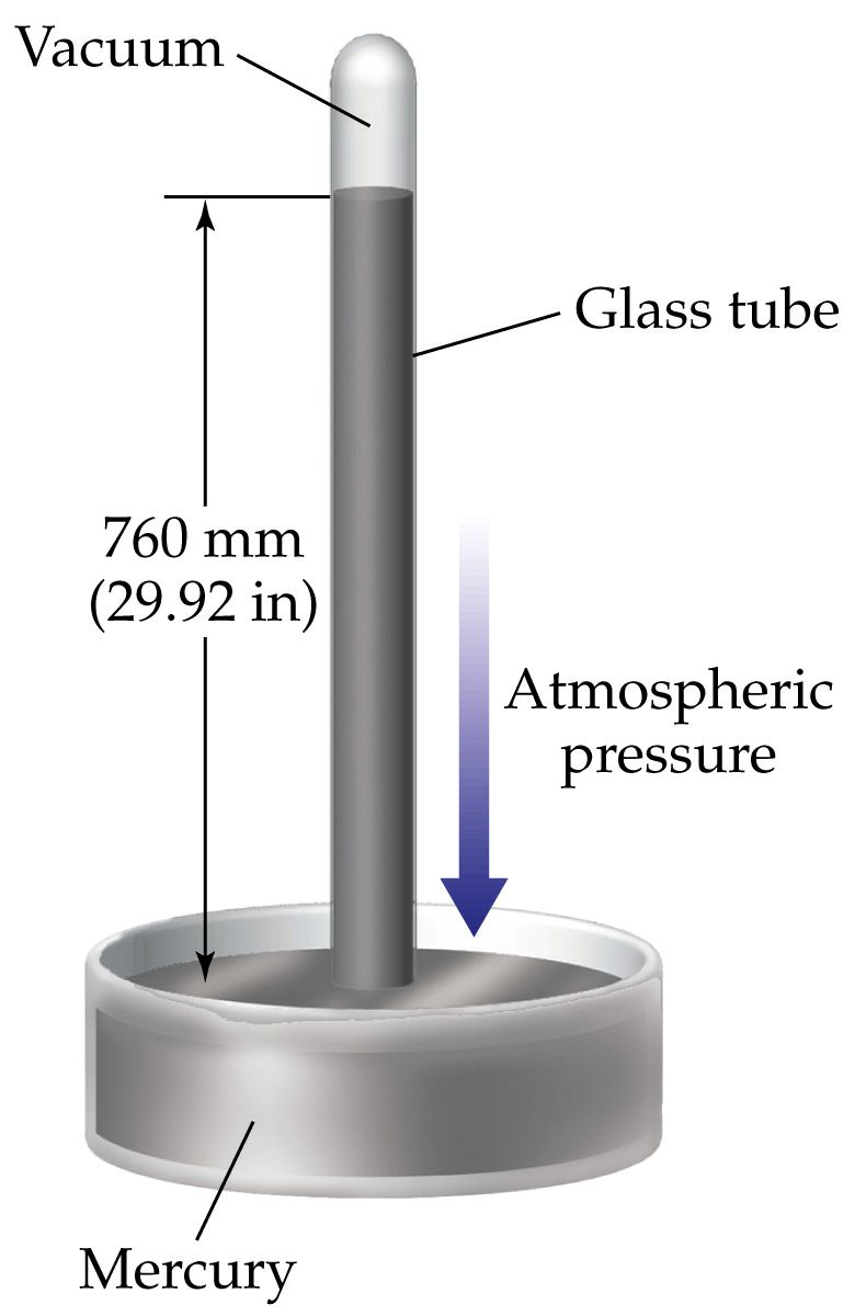 investigating the accuracy of the air column length The length of the air column the sound produced by the forced vibrations will become loudest when the tube's natural frequency or one of its harmonics exactly matches the frequency of the tuning fork.
