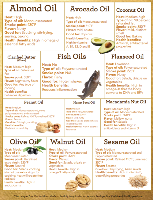Almond Essential Oil Infographic