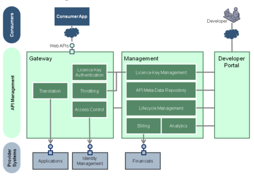 Andrew Doble's Blog: API Management - Towards a Reference Architecture
