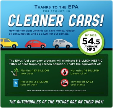 graphic showing environmental impact of fuel efficiency