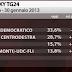 SKY TG24 i dati dell'ultimo sondaggio elettorale