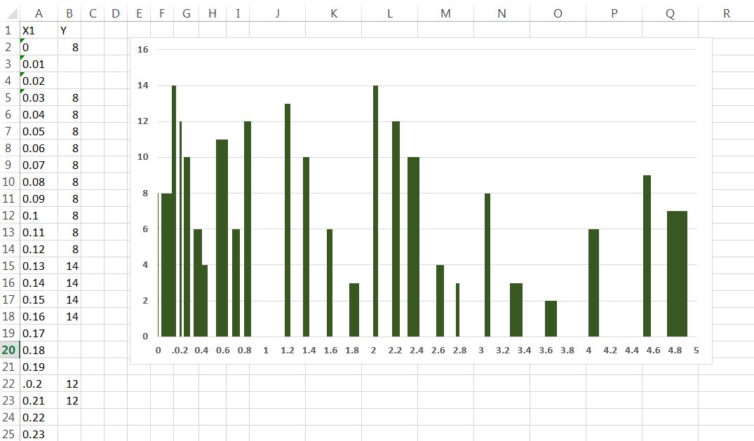 Advanced Graphs Using Excel : xy bar plot (both X and Y axis are ...