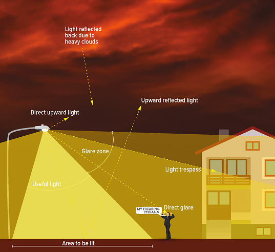 How To Do By Vinod: #Light #pollution And Its Types