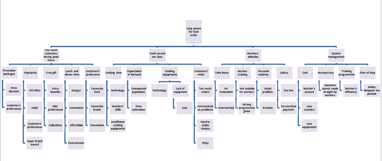 kfc order flow diagram Kfc 1 kfc - facility location and layout 2 3 3 2 4 1 5 facility location facility location , is a branch of operations research concerning itself with mathematical modeling and solution of problems concerning optimal placement of.