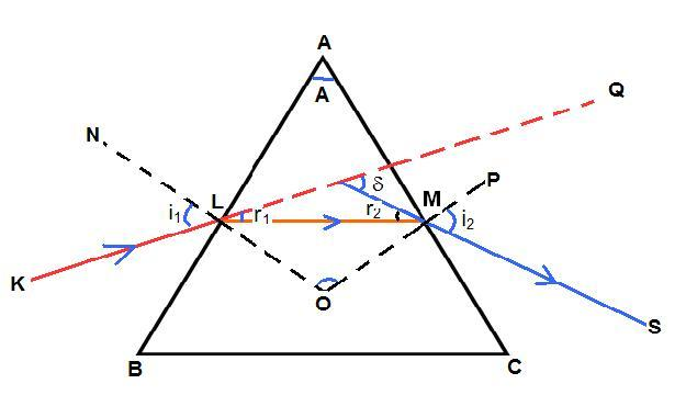 please explain with diagram principal section of a prism at mark the principal section in your